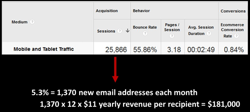 Collecting emails from the mobile deadend delivered an estimated $200,000 in additional annual revenue.