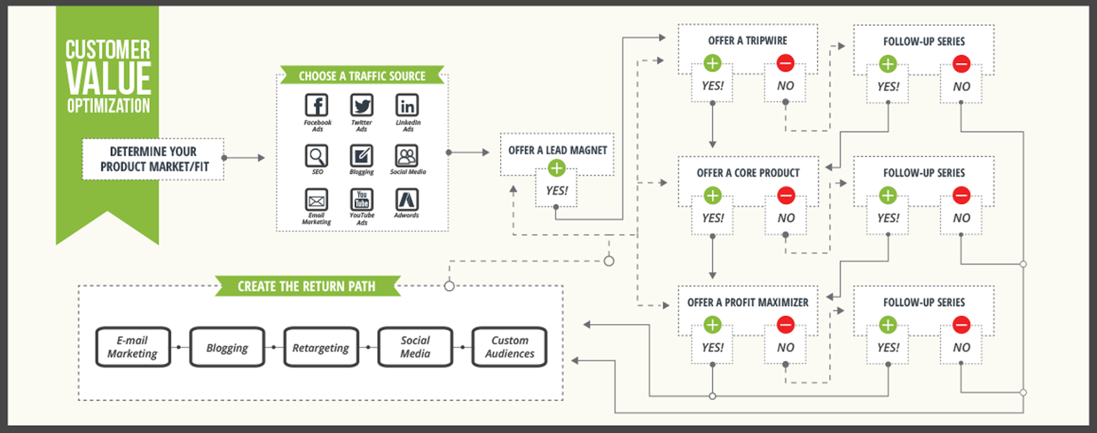 Conversion funnels are complex, and it's easy to lose someone along the way without CRO and AB testing.