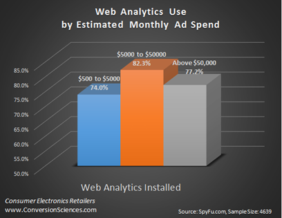 Figure 2: Breakdown of web analytics installations by ad spend.