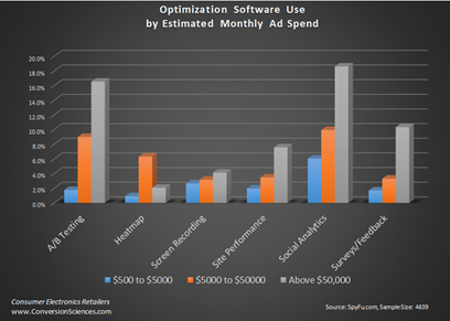 Figure 3: Adoption rate of Web optimization tools by ad spend.