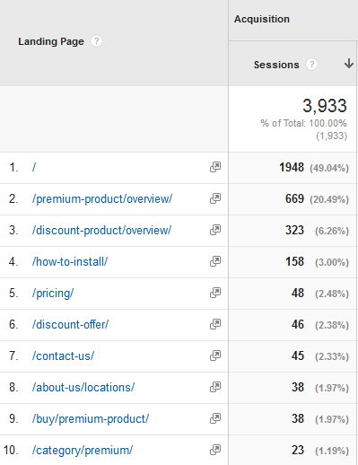 """Google Analytics offers a list of entry pages, which they call """"Landing Pages"""""""