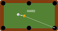 It's easier to accurately hit a target ball that is close to the cue ball.