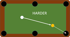 The further the ball is from the cue ball, the harder the shot.
