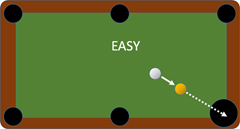 Make your visitors excellent pool players by giving them easy shots.