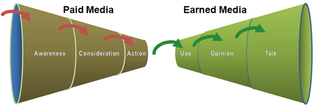 The Social Funnel includes both the traditional and post-purchase funnels.