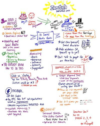 Visual Live Blog Innotech Portland -Giovanni Gallucci
