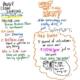 David Pogue PubCon Keynote INFOGRAPH 2 of 3
