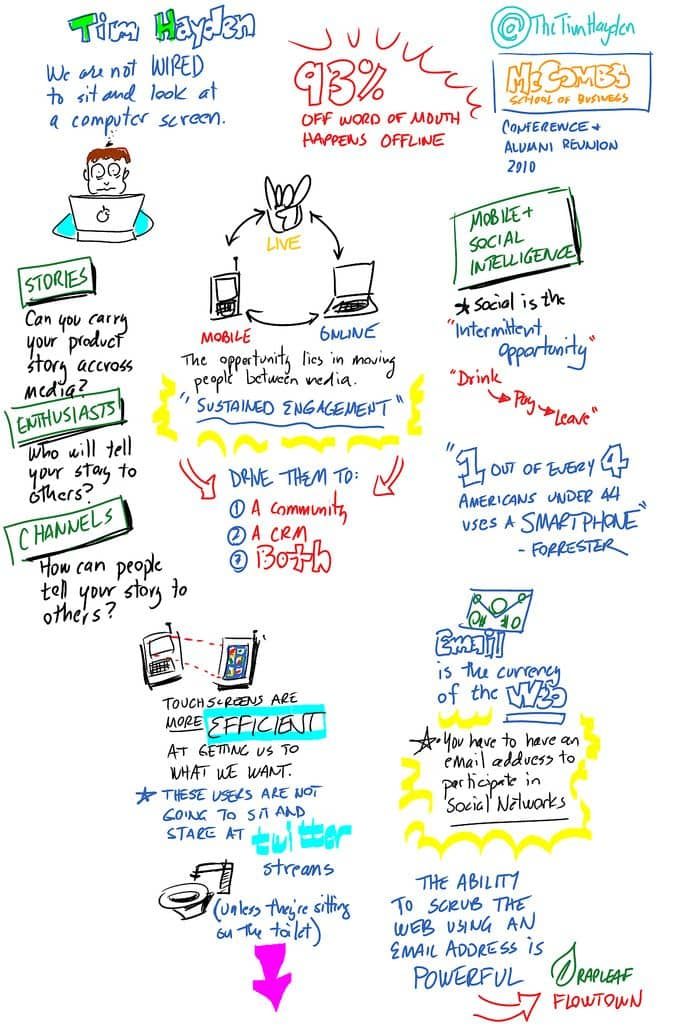 Tim Hayden infographic mobile marketing