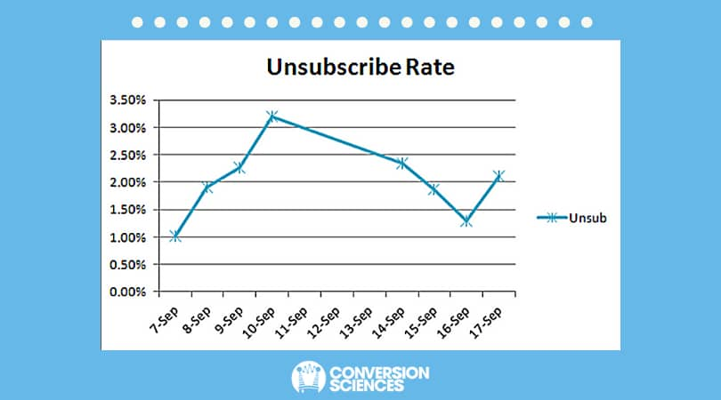How often can i email B2B list? Effect on opt-out rates. Unsubscribe Rates for the Email Series.