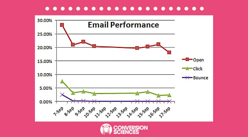 Email frequency effect on deliverability. Open rate, Click-through rate and Bounce Rate for each drop.