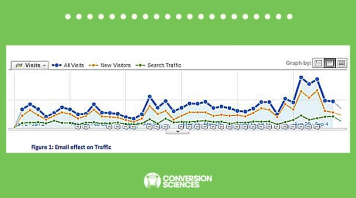 Figure 1 •Traffic sources overview: email effect on site traffic.