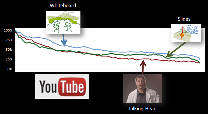 YouTube Attention Graphs