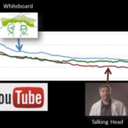 "YouTube's Viewer Attention metric would predict that ""talking head"" video would deliver the lowest conversion rate. In fact, it is the highest converting style of video. In this case, engagement doesn't predict conversion."