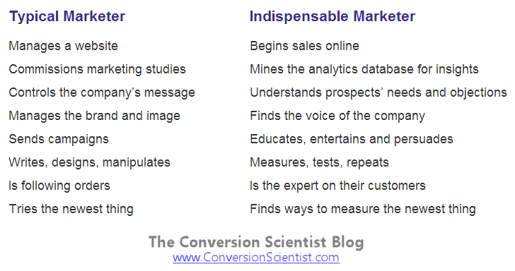 Typical vs. Indispensable Marketers