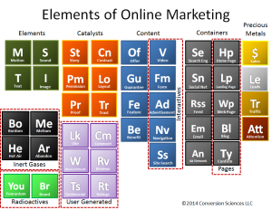 Periodic Table of Online Elements
