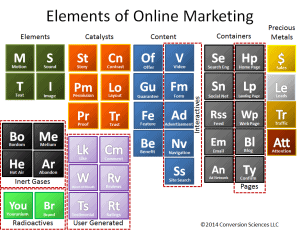 The periodic table of marketing elements.