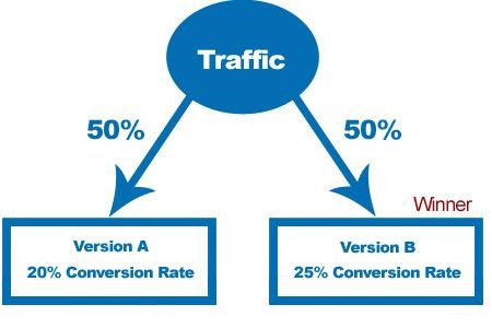 Traffic Split A/B for Video