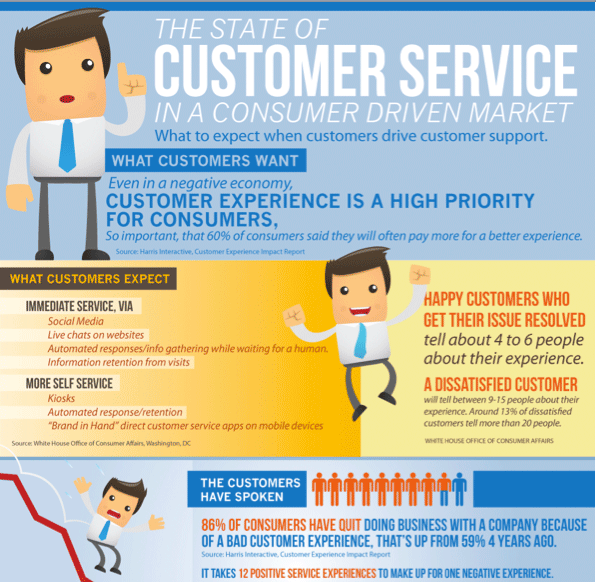 State of Customer Service INFOGRAPHIC