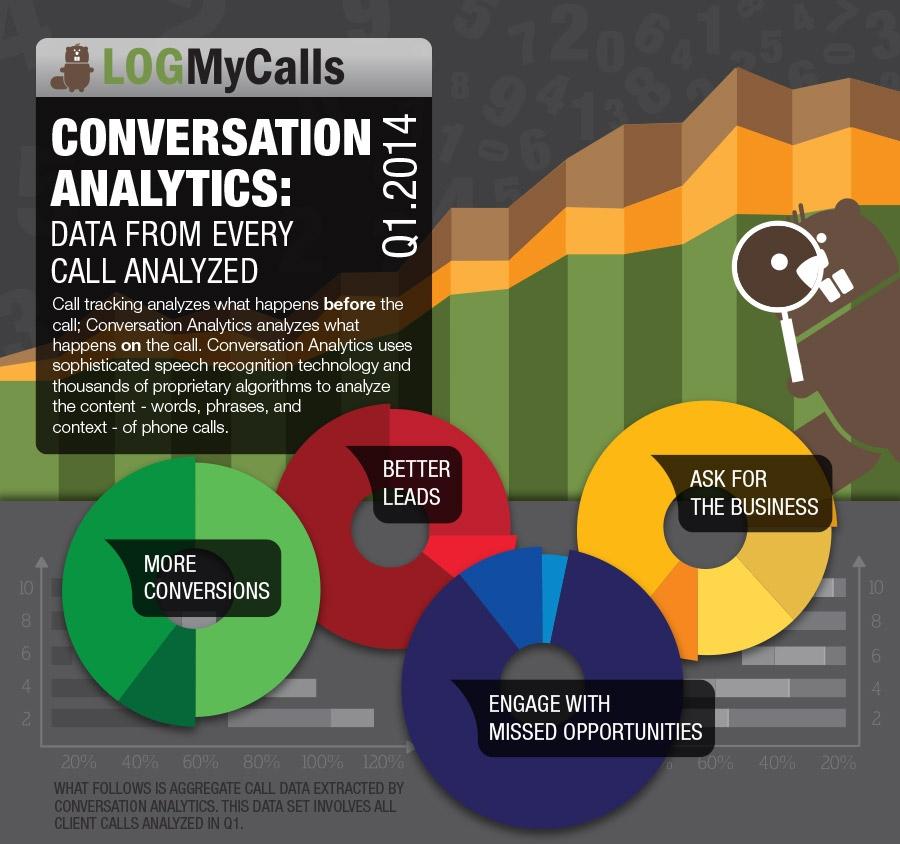 conversation-analytics-conversion-lead-score-infographic-q1