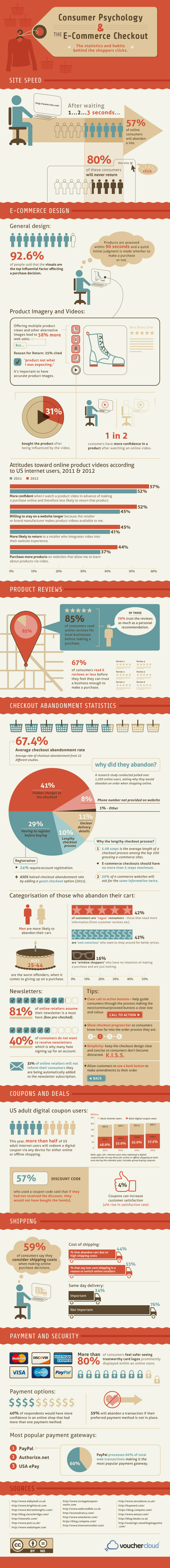 Consumer Psychology and eCommerce Checkouts