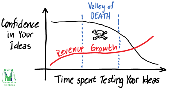 testing, valley of death