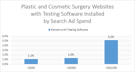 Plastic and Costmetic Surgery Websites with Testing Software