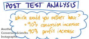 Would you rather have 90% increase in conversion rate or 90% increase in profit?