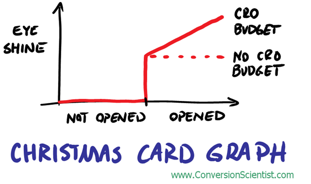 Christmas Card Graph