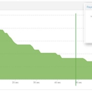 Almost half of my viewers drop-off within 20 seconds.