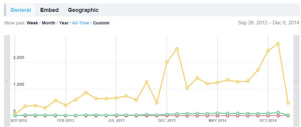 Vimeo offers load counts, play counts and social sharing counts. The graph shows how many visitors saw the video, how many watched and how many shared it.