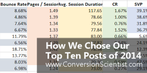 How we chose our top-ten content marketing posts of 2014