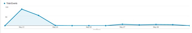 The tiny blip made by my first article. We used tracking pixels to watch traffic on Google analytics. As you can see, traffic did not pick up after posting.