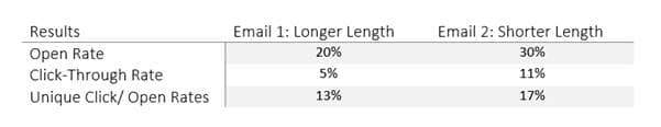 Testing email length: A bigger open rate doesn't mean a higher click-through rate.