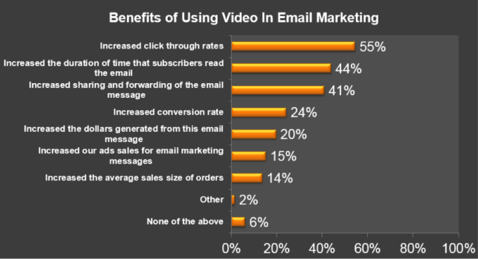 What are the benefits of using video in your email marketing messages? Source: The Relevancy Group, LLC Executive Survey, n=66 2/13, United States Only