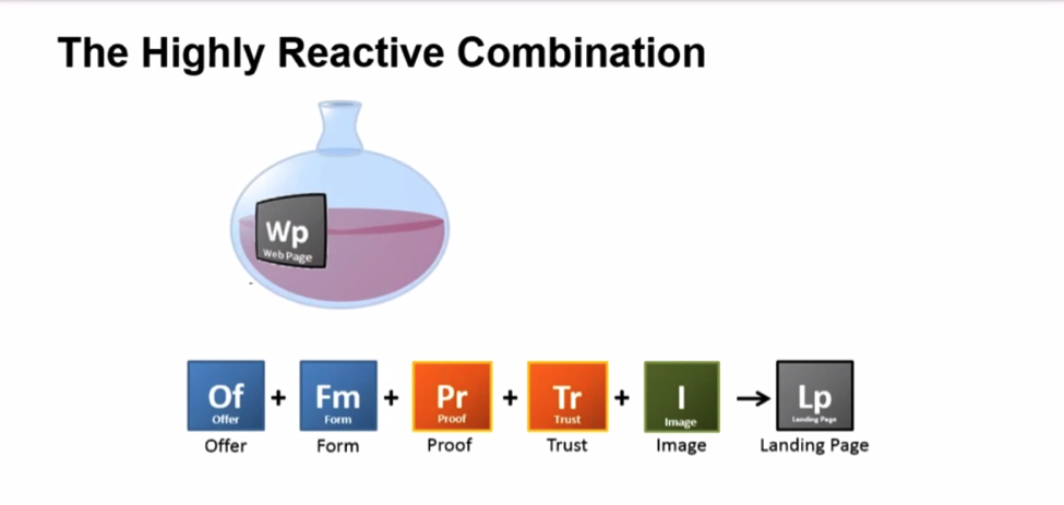 The chemistry of the landing page