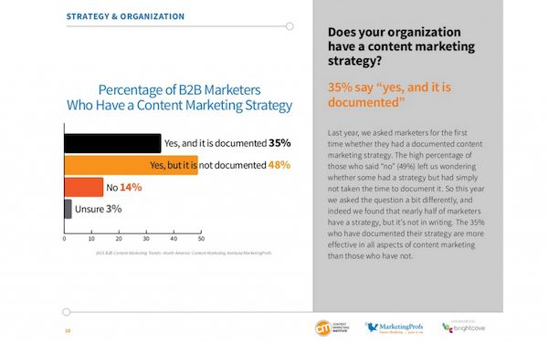 Only 48 percent of businesses have a documented content strategy.