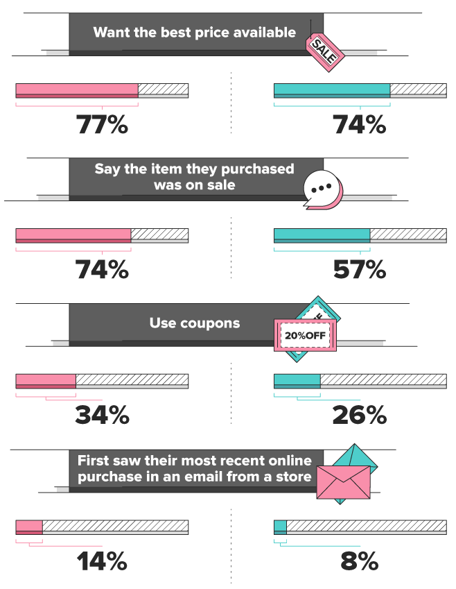Different buying behaviors of men versus women