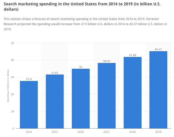 Search marketing spending in the US from 2014 to 2019.