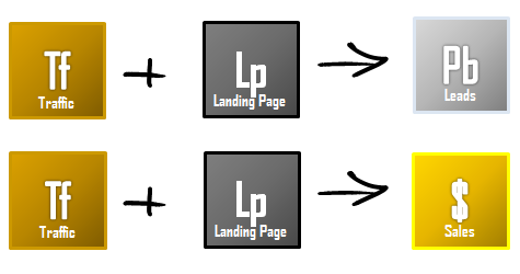 When we combine our traffic with an effective landing page, sales and leads are created.