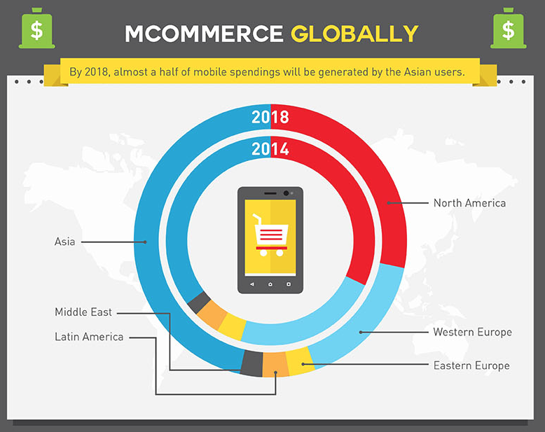 Asian users are dominating the mobile marketplace