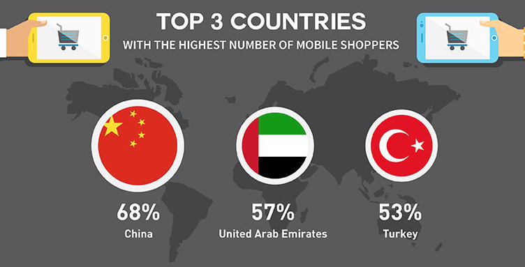 China has the highest number of mobile shoppers