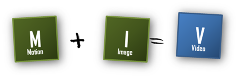 It's simple to combine elements to make new elements. Adding Motion (M) to Images (I) gives us Video (V).