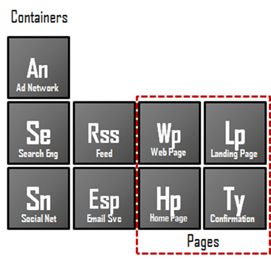 Containers are the places where we mix our elements to spark reactions that generate new elements.