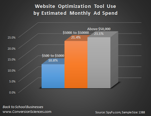 The largest segment of retailers is keeping up with bigger spenders in terms of website optimization tool use.