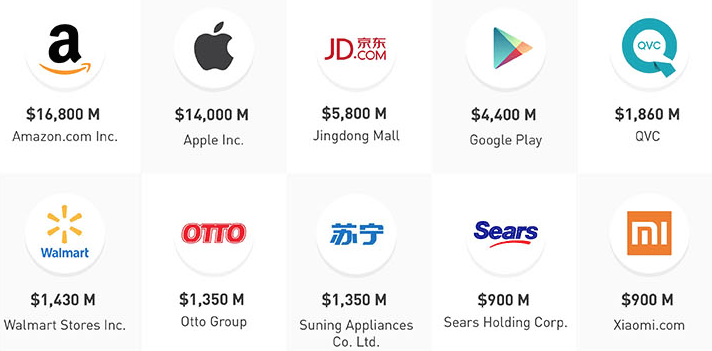 The top 10 mobile retailers of 2014