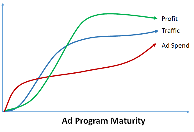 Borrow from your ad spend to get a CRO budget. When you spend more, get less traffic and make less money, it's time to try optimization.
