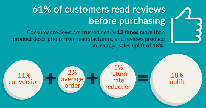 61 percent of customers read reviews before purchashing