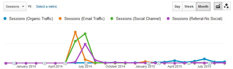 Strong email, social traffic and referral traffic resulted in only a rumbling of organic visits.