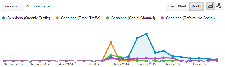 Celebrity posts offer short-lived organic traffic.