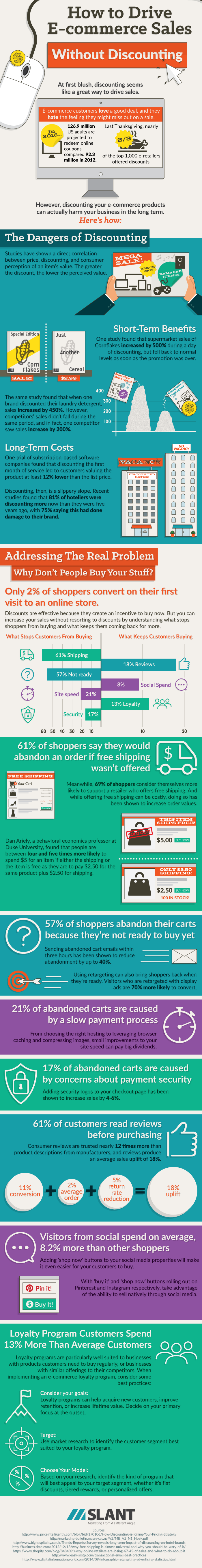 How to drive e-commerce sales without discounting infographic